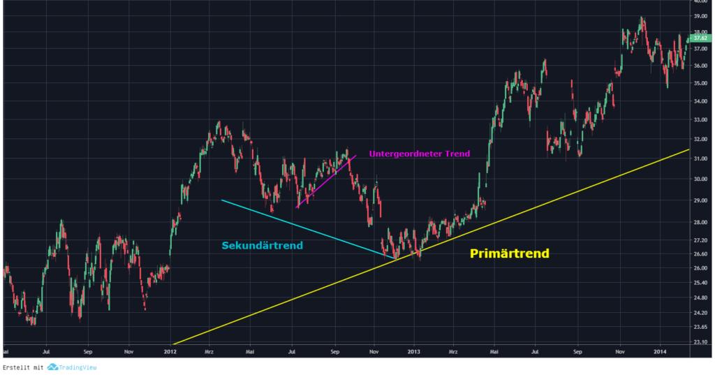 Chartanalyse Trends primärtrend sekundärtrend untergeordneter trend
