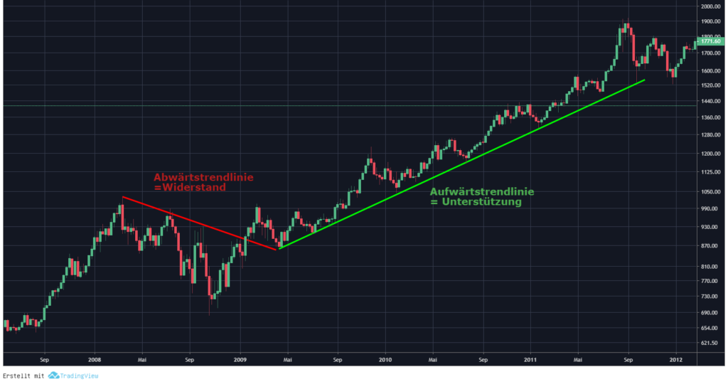 Chartanalyse Gold Trend Aufwärtstrend Abwärtstrend trendlinie