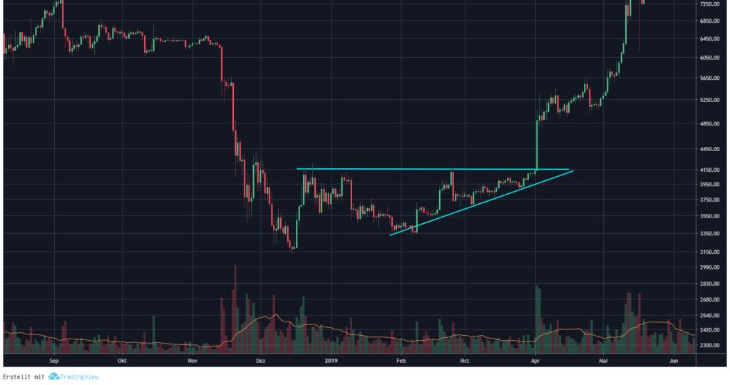 Chartanalyse Bitcoin aufsteigendes dreieck fortsetzungsformation