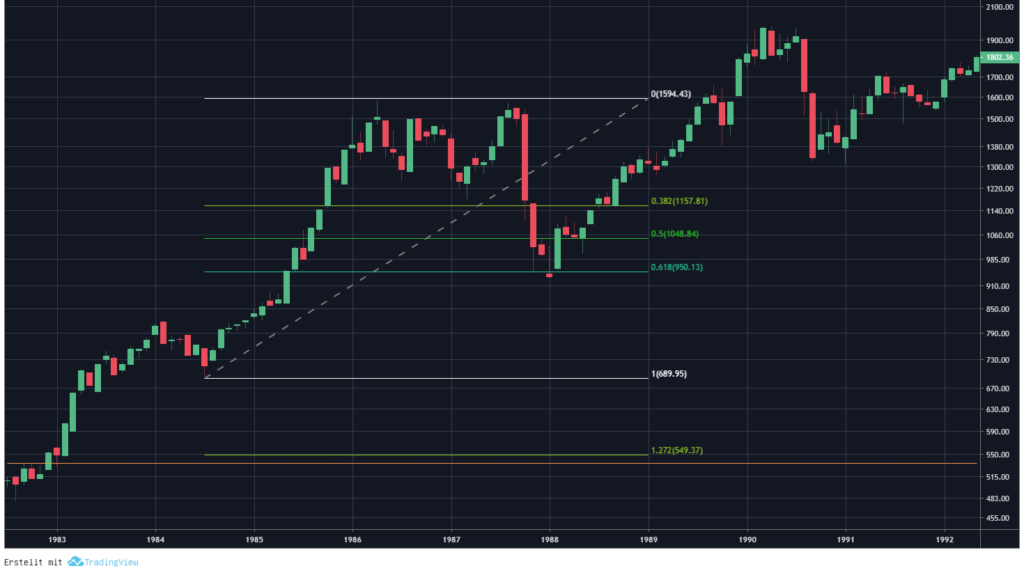 Chartanalyse Dax Fibonacci Retracement