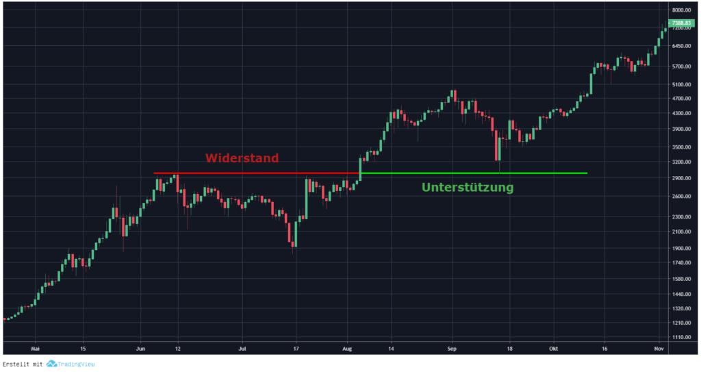 Chartanalyse Unterstützung Widerstand Bitcoin