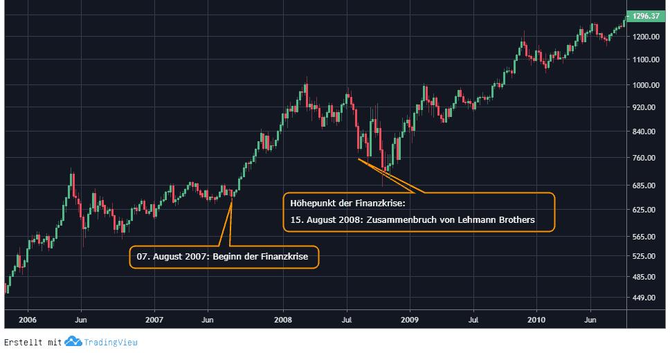 goldchart finanzkrise 2008