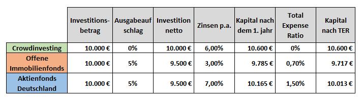 kosten crowdinvesting immobilien