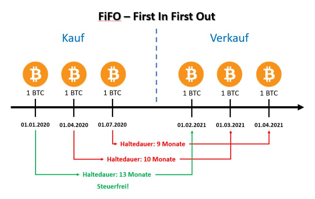 bitcoin steuer versteuern fifo